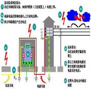 史泰博 STB 防雷檢測技術服務 BIS   適用于天津地區