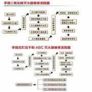 淮海 1706 灭火器检测费(手提式C02灭火器)